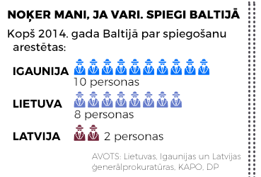 Kopš 2014. gada Baltijā par spiegušanu aizturētas 10 personas Igaunijā, 8 personas Lietuvā un 2 personas Latvijā.